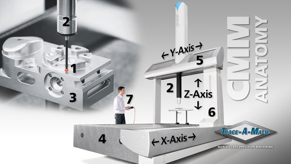 Photo of CMM | Coordinate Measuring Machine